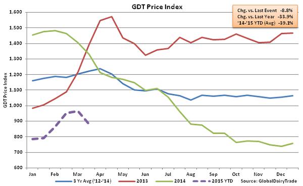 GDT Price Index2 - Mar 17