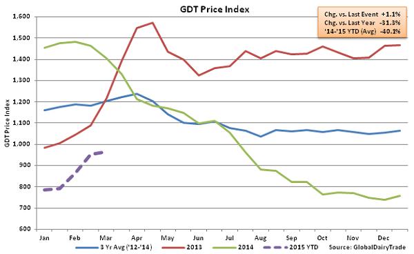 GDT Price Index2 - Mar 3