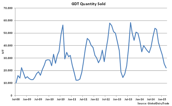 GDT Quantity Sold - Mar 3