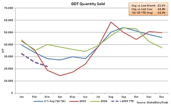 GDT Quantity Sold2 - Mar 3