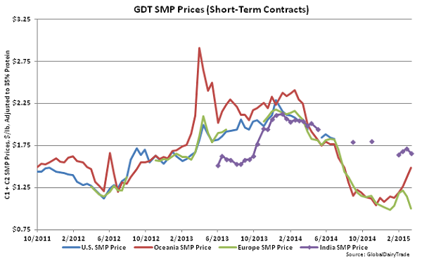 GDT SMP Prices (Short-Term Contracts) - Mar 17