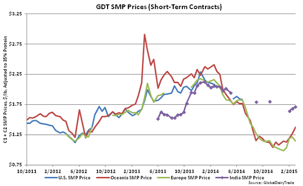 GDT SMP Prices (Short-Term Contracts) - Mar 3