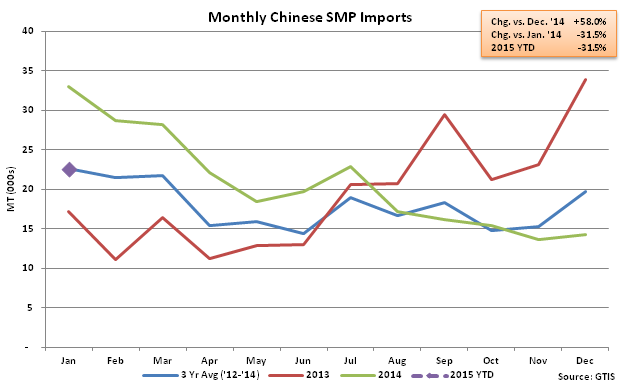 Monthly Chinese SMP Imports - Feb