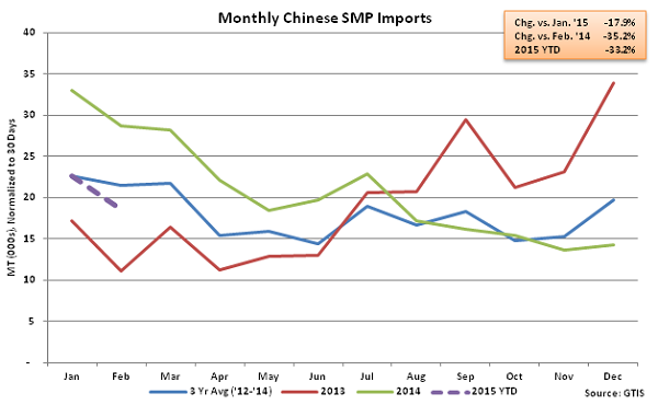 Monthly Chinese SMP Imports - Mar
