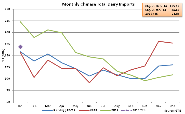 Monthly Chinese Total Dairy Imports - Feb