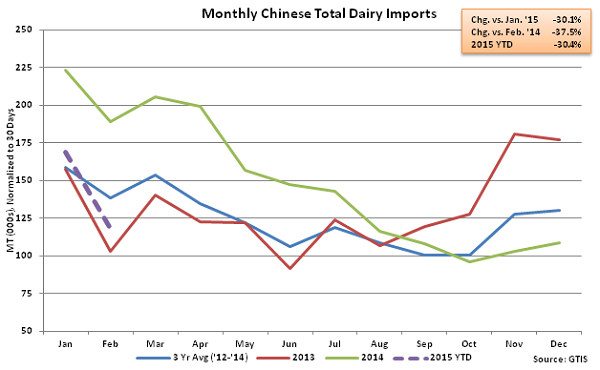 Monthly Chinese Total Dairy Imports - Mar