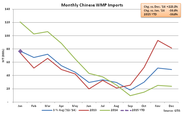 Monthly Chinese WMP Imports - Feb