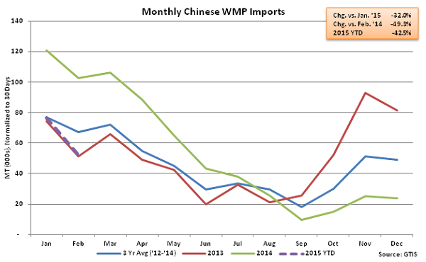 Monthly Chinese WMP Imports - Mar