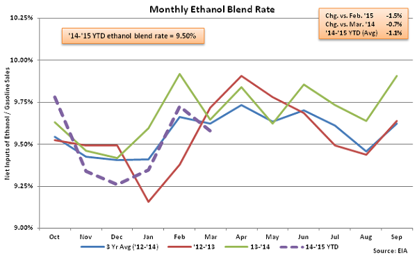 Monthly Ethanol Blend Rate 3-18-15Monthly Ethanol Blend Rate 3-18-15