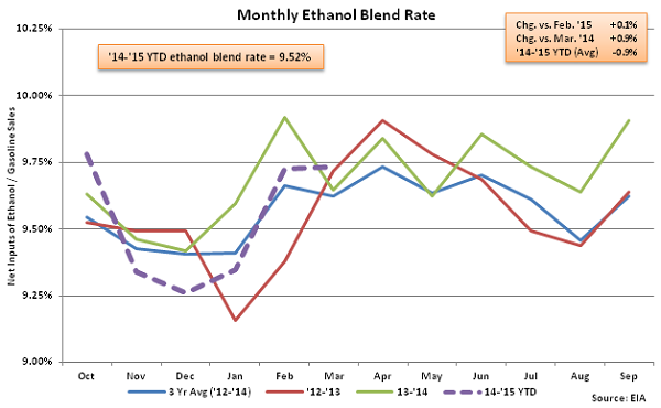Monthly Ethanol Blend Rate 3-25-15
