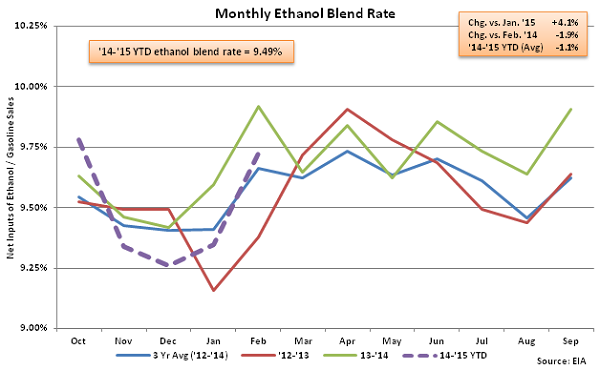 Monthly Ethanol Blend Rate 3-4-15