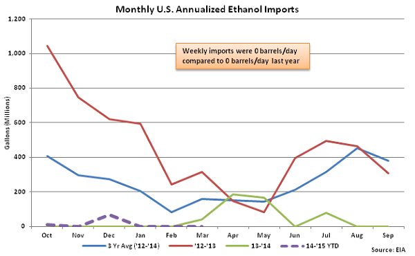 Monthly US Annualized Ethanol Imports 3-11-15
