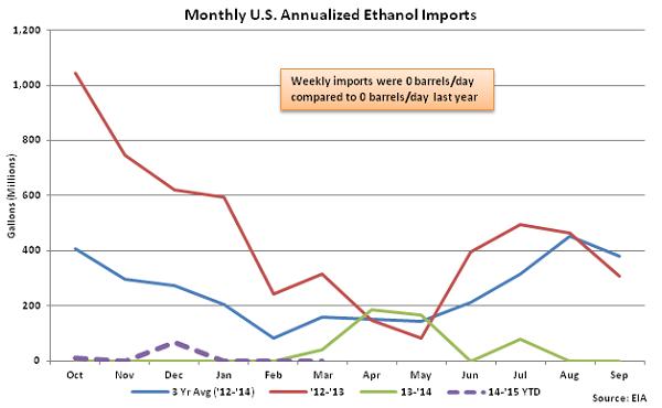 Monthly US Annualized Ethanol Imports 3-18-15