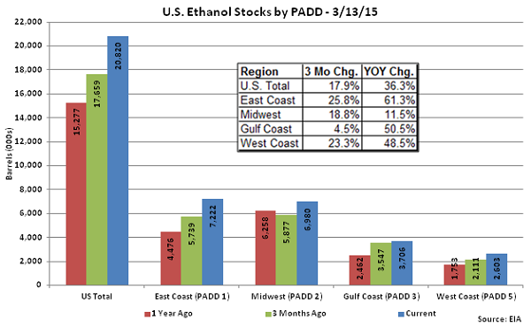 Monthly US Annualized Ethanol Production 3-13-15