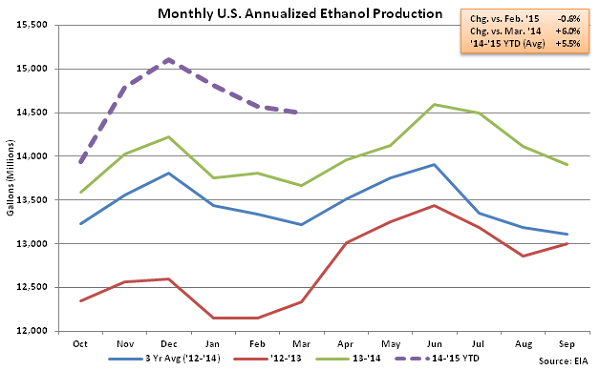 Monthly US Annualized Ethanol Production 3-18-15