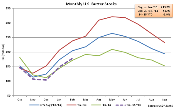Monthly US Butter Stocks - Mar