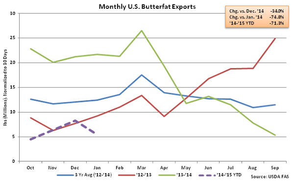 Monthly US Butterfat Exports - Mar