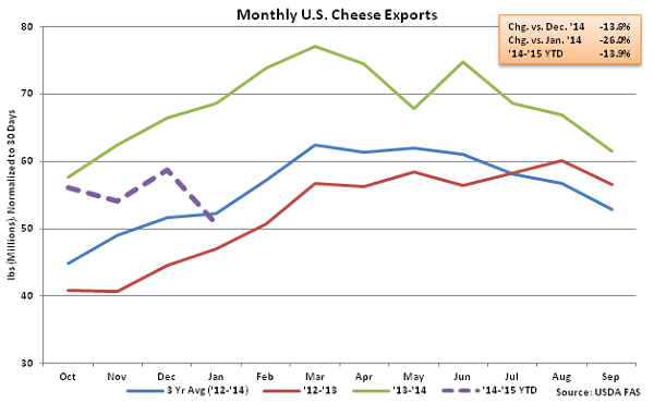 Monthly US Cheese Exports - Mar