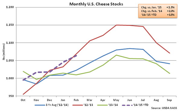 Monthly US Cheese Stocks - Mar