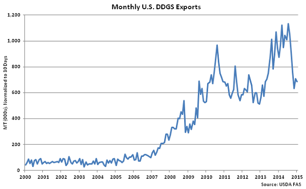 Monthly US DDGS Exports - Mar