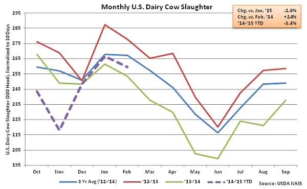 Monthly US Dairy Cow Slaughter - Mar