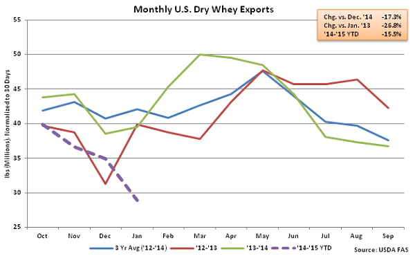 Monthly US Dry Whey Exports - Mar