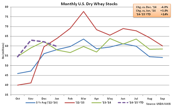 Monthly US Dry Whey Stocks - Mar