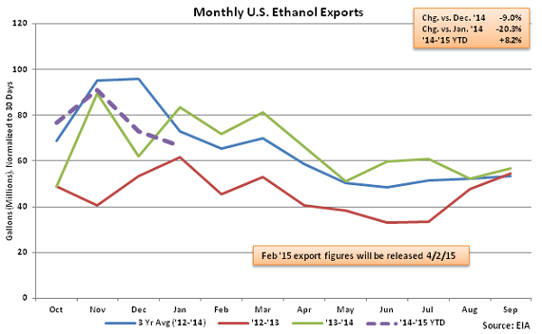 Monthly US Ethanol Exports 3-11-15