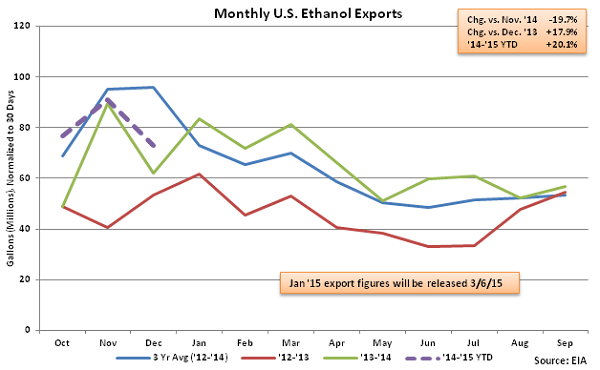 Monthly US Ethanol Exports 3-4-15