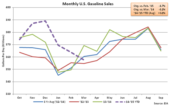 Monthly US Gasoline Sales 3-11-15