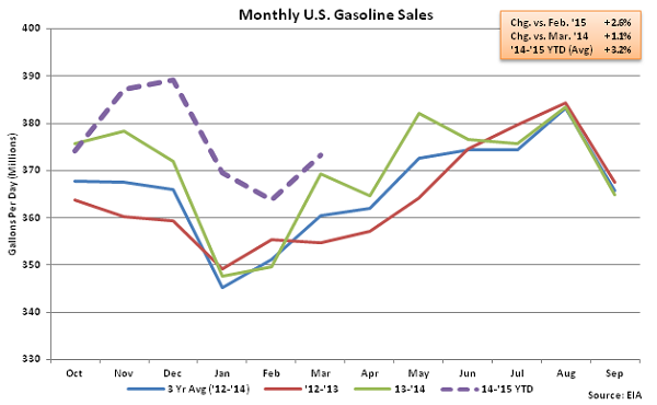 Monthly US Gasoline Sales 3-18-15