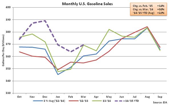 Monthly US Gasoline Sales 3-25-15