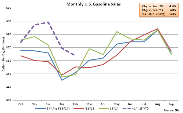Monthly US Gasoline Sales 3-4-15