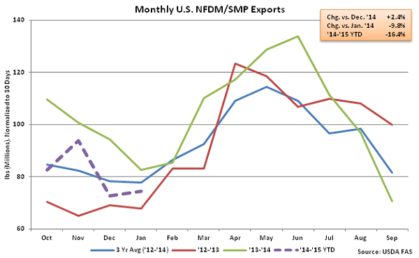 Monthly US NFDM-SMP Exports - Mar