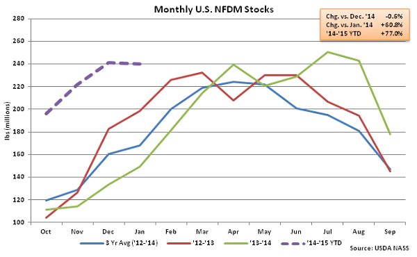 Monthly US NFDM Stocks - Mar
