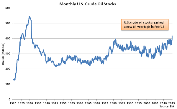 Monthly US Crude Oil Stocks - Mar