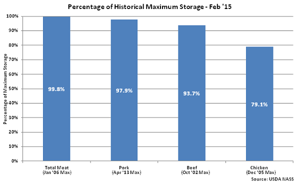 Percentage of Historical Maximum Storage Feb 15 - Mar