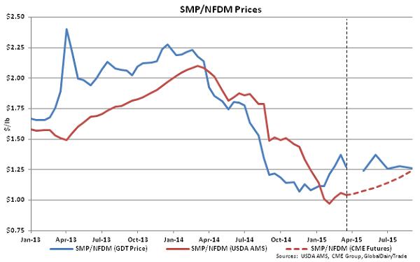 SMP-NFDM Prices - Mar 17