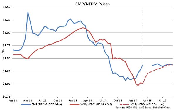 SMP-NFDM Prices - Mar 3