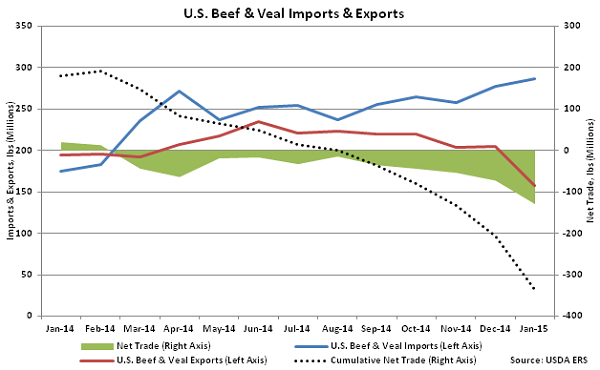US Beef and Veal Net Imports and Exports - Mar