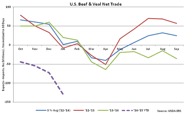 US Beef and Veal Net Trade - Mar