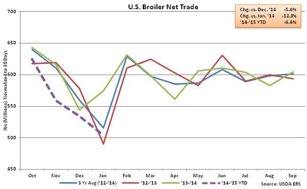 US Broiler Net Trade - Mar