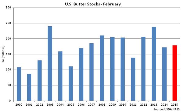 US Butter Stocks Feb - Mar