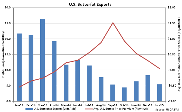 US Butterfat Exports - Mar