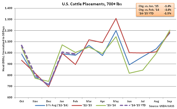 US Cattle Placements Over 700lbs - Mar