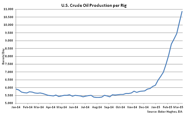 US Crude Oil Production per Rig - Mar 18