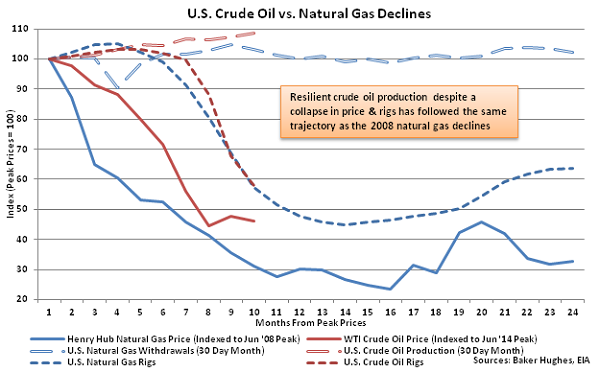 US Crude Oil vs Natural Gas Declines - Mar 18