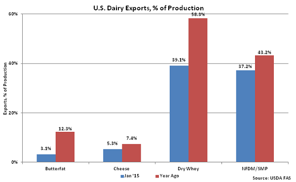 US Dairy Exports, percentage of Production - Mar