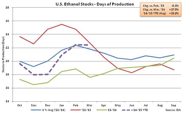 US Ethanol Stocks - Days of Production 3-11-15