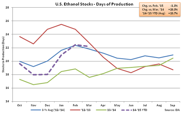 US Ethanol Stocks - Days of Production 3-18-15